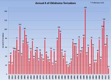 annual-tornado-count[1]
