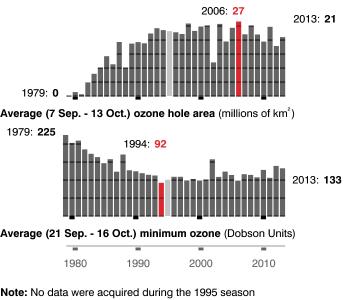 Antarctic_ozone_meteorology_annual