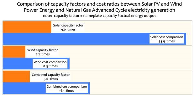 Analysis Solar Amp Wind Power Costs Are Huge Compared To