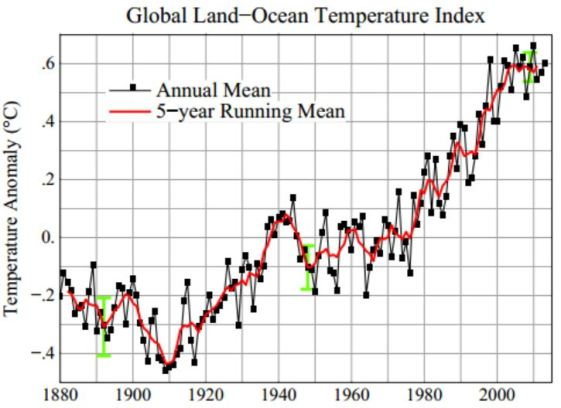 Source: http://data.giss.nasa.gov/gistemp/graphs_v3/Fig.A2.pdf  - downloaded Sep 2014