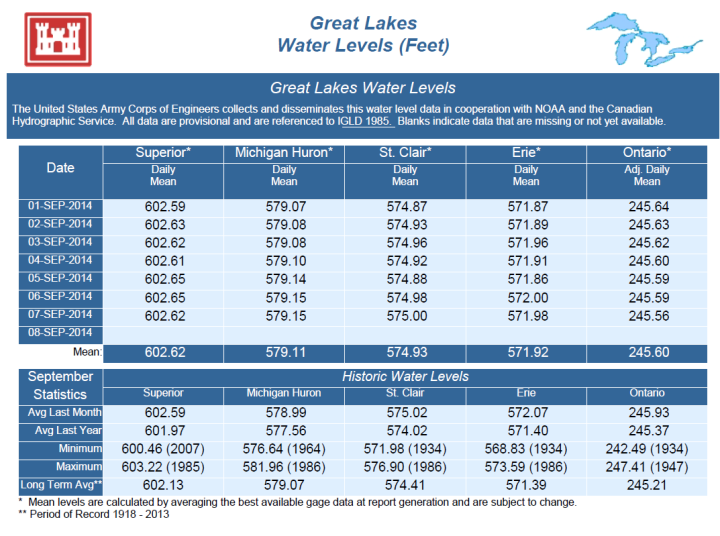 Great_lakes_levels
