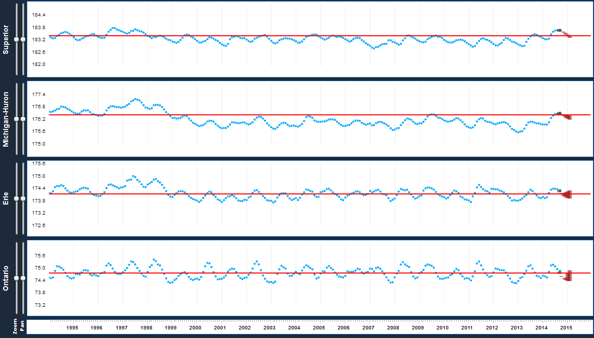 Great_lakes_levels_plotted