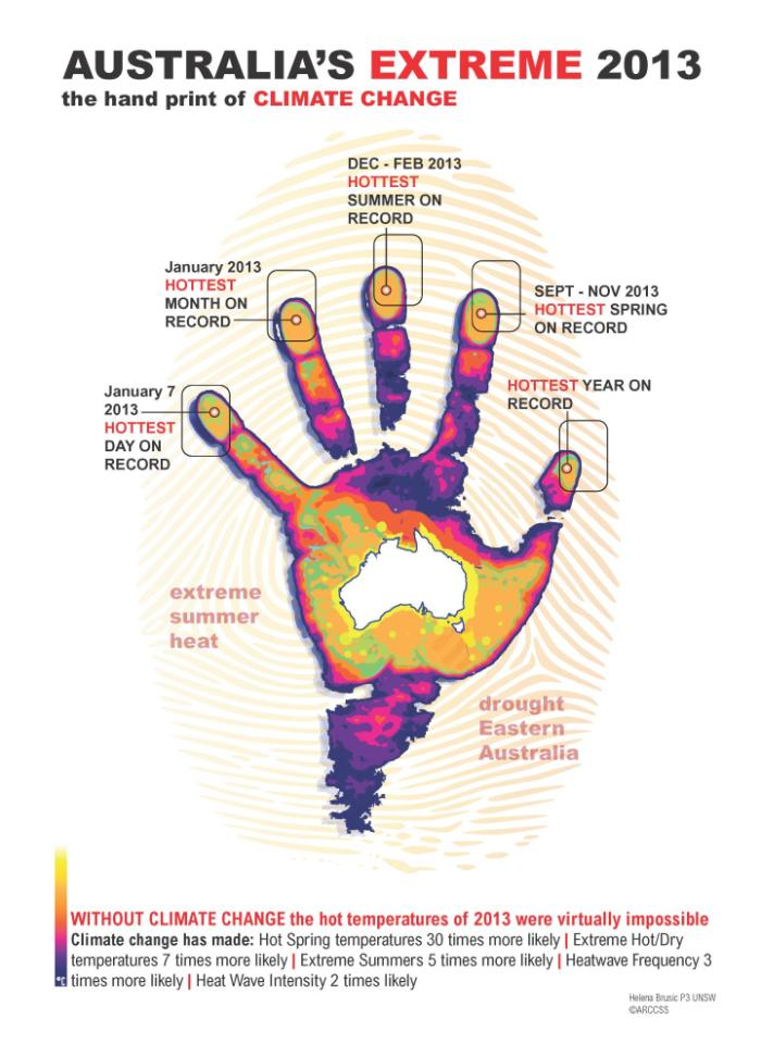 handprint-climate-change