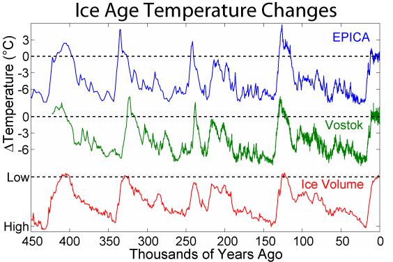Ice_Age_Temperature