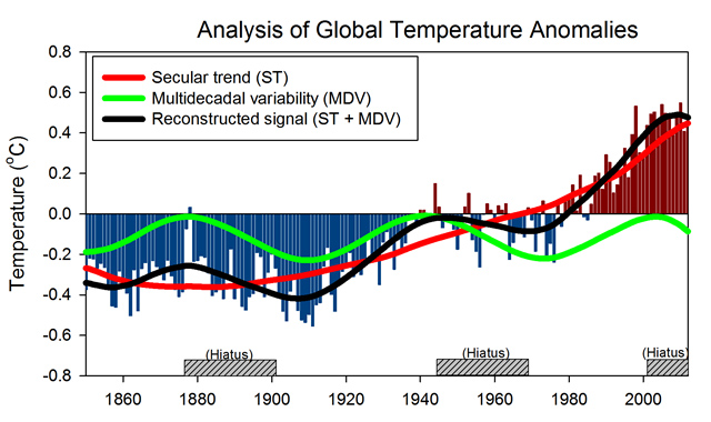 jrc-graph-global-temperature-anomalies-640