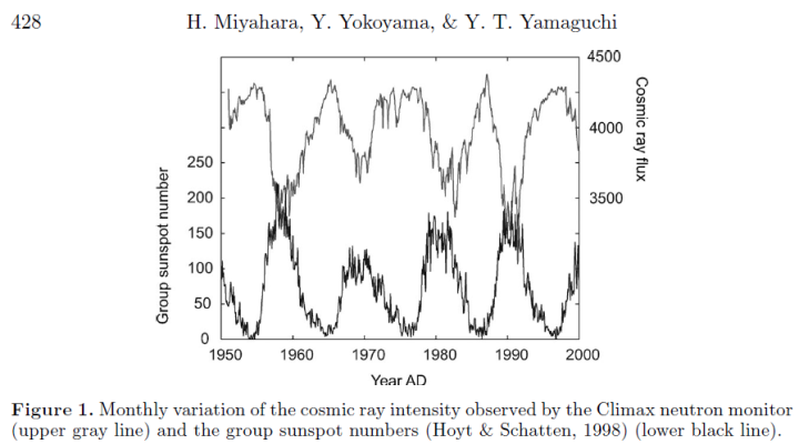 New paper: Influence of solar cycles on climate change during the Maunder Minimum