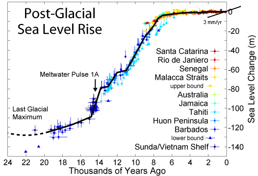 post-glacial_sea_level-incl-3-mm-yr-1-trend