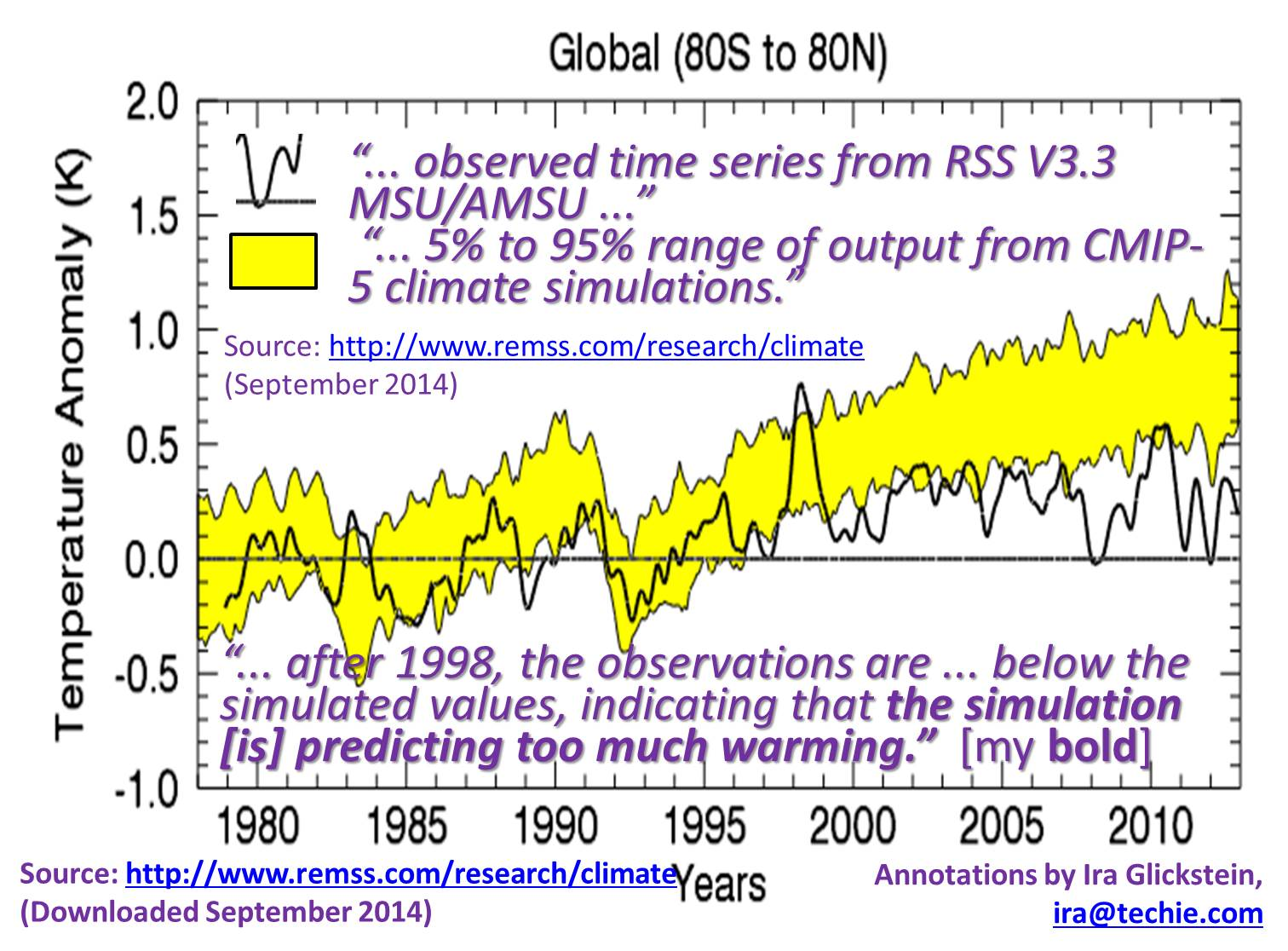 a guide for those perplexed about global warming  watts up with that