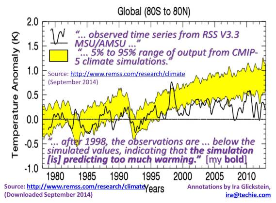 The PAUSE in Global Warming is REAL. Atmospheric CO2 has risen rapidly since 1998, but temperatures have not. IPCC CMIP-5 simulations  are therefore not valid because observations  have been well outside the 5% to 95% confidence range.