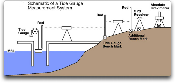 tide gauge schematic