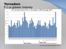 tornado-frequency-from-1954