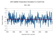 UAH_antarctic
