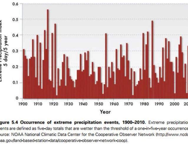 https://wattsupwiththat.files.wordpress.com/2014/09/us-rainfall-events-trend.jpg?resize=638%2C489