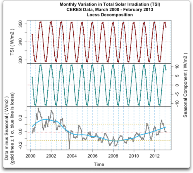ceres monthly variation in tsi