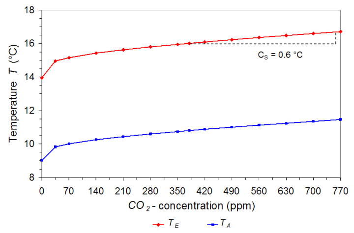 Calculated surface temperature TE (red) and lower tropospheric temperature TA (blue) as a function of CO2 concentration, based on a combination of thermally and solar induced cloud feedback.