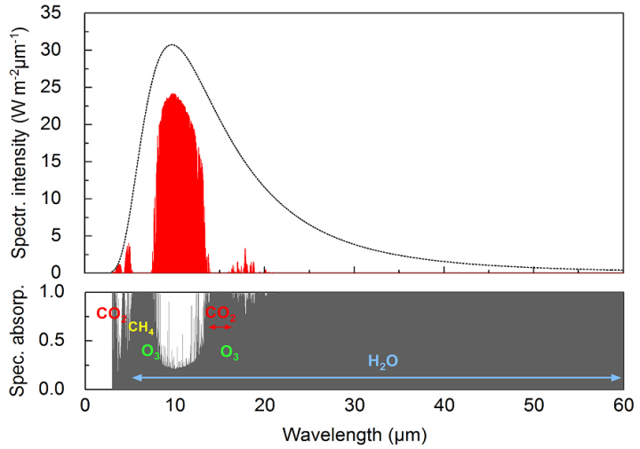 Transmission and absorption spectrum of the terrestrial radiation in the atmosphere.