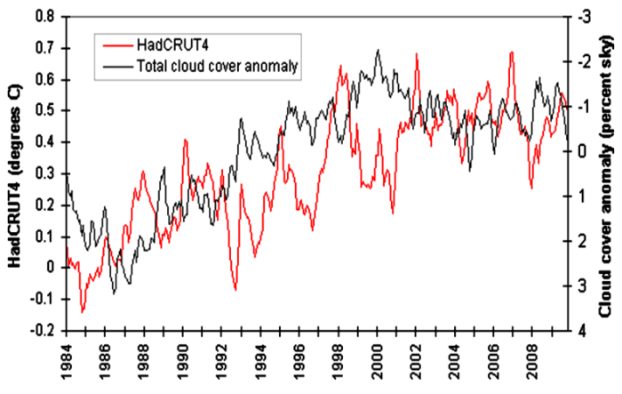 global-temperature-vs-cloud-cover