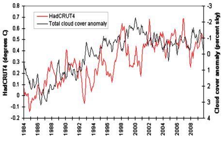 global-temperature-vs-cloud-cover