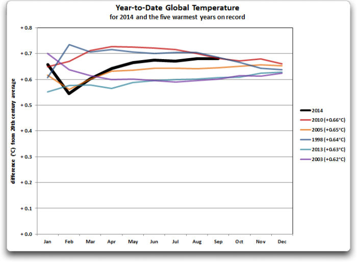 noaa year to date global temperature