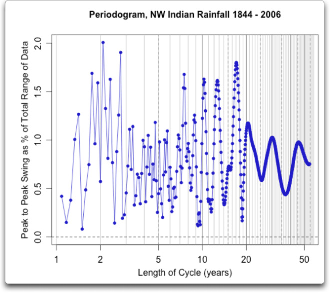 periodogram monsoon rainfall nw india sunspots