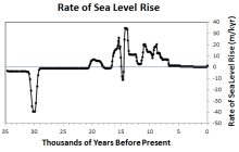 rate-sea-level-rise