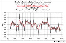 SST_southern_ocean