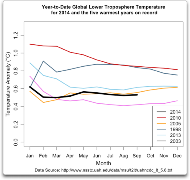 UAH MSU year to date avg global temperature