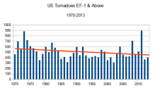 US_tornadoes