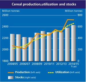world-food-production