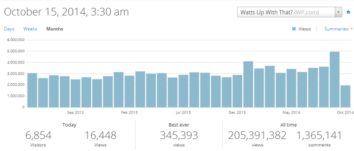 WUWT_monthly_traffic