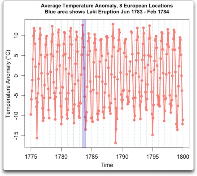 average temperature anomaly 8 european locations laki