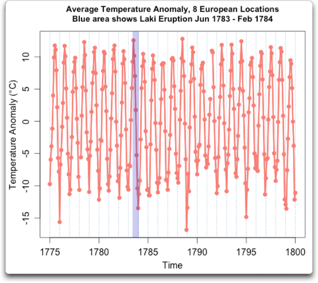 average temperature anomaly 8 european locations laki