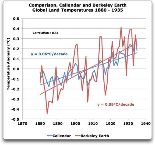 callendar and berkeley earth temps