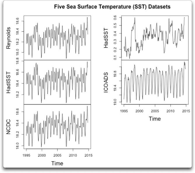 Claim: Warmest oceans ever recorded | Watts Up With That?