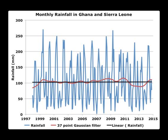 monthly rainfall ghana sierra leone