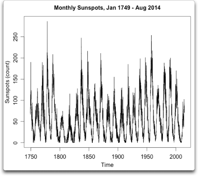 monthly sunspots 1749 2014