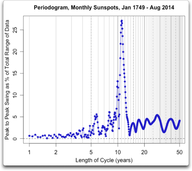 periodogram monthly sunspots 1749 2014