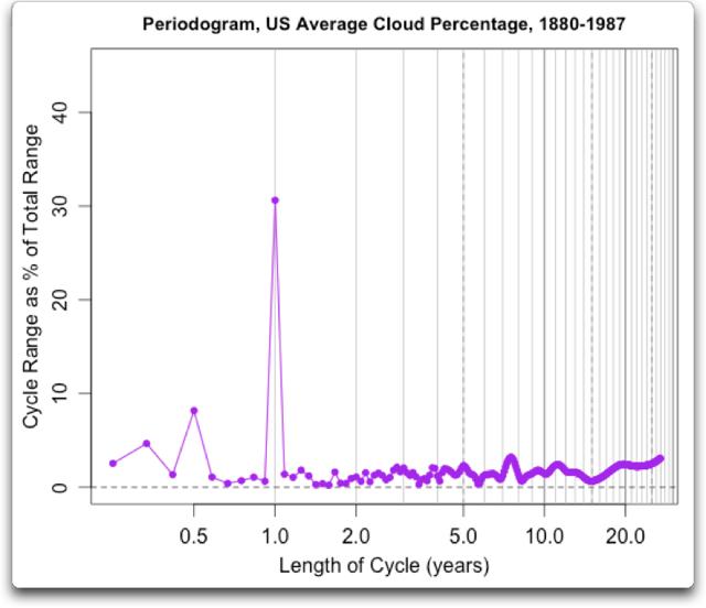 periodogram us average cloud percentage