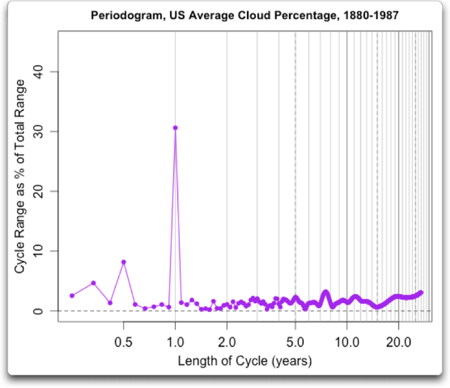 periodogram us average cloud percentage