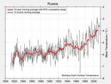 russia-TAVG-Trend