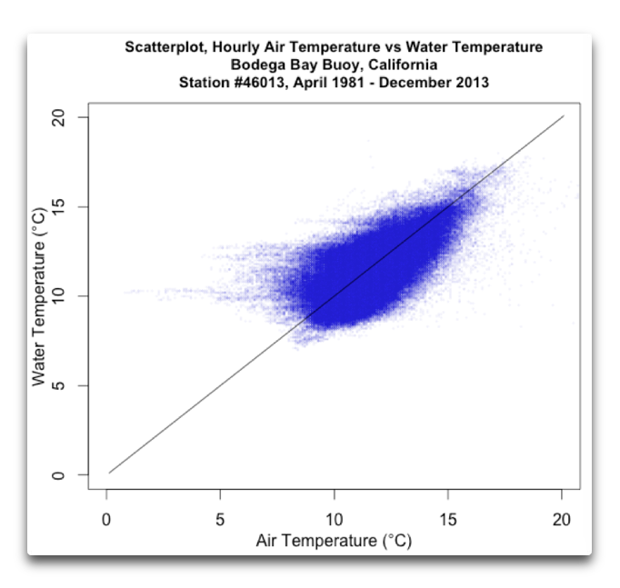 Buoy Temperatures, First Cut | Watts Up With That?