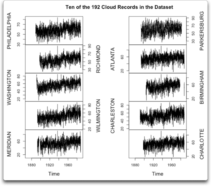 ten of the 192 cloud records