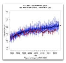 42 CMIP5 climate models and HadCRUT4