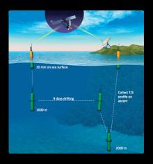 argo float operation