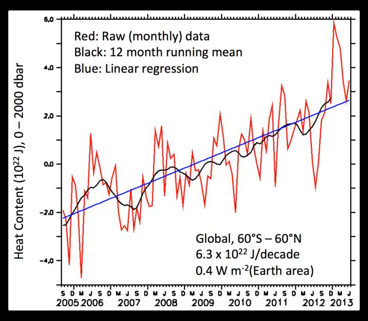 Argo heat gain global