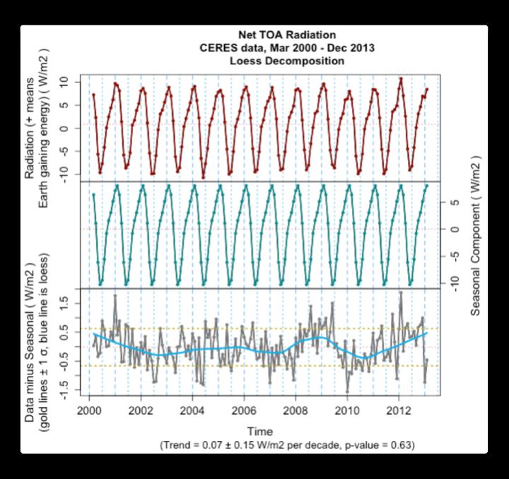 ceres net toa radiation decomp