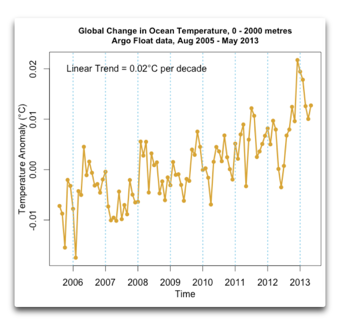 global change in ocean temperature argo