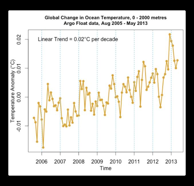 global change in ocean temperature argo