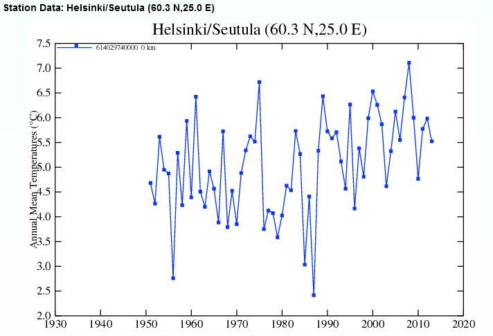 Source: http://data.giss.nasa.gov/cgi-bin/gistemp/show_station.cgi?id=614029740000&dt=1&ds=14