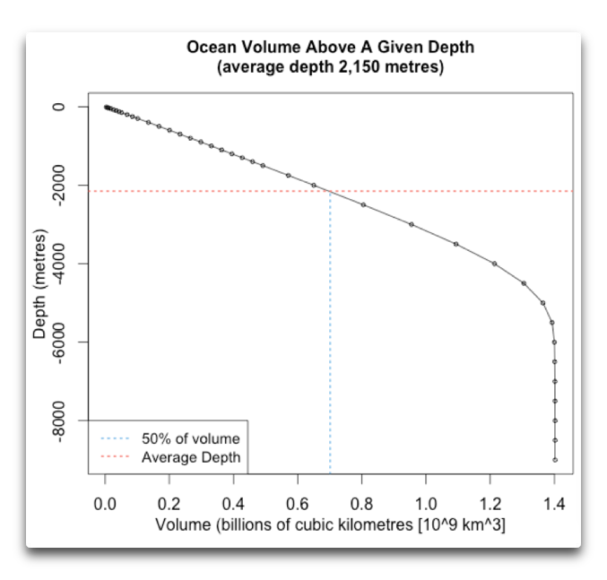 ocean volume above a given depth